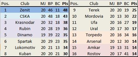 Krasnodar reprend la troisième place