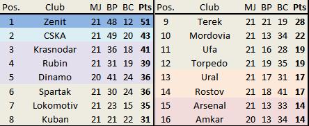 Pendant que Krasnodar se rapproche du CSKA; la lutte dans le bas de tableau est toujours aussi acharnée