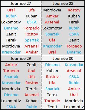 Considérant que le Zenit est quasi-champion; les équipes jouant l'Europe sont en bleu alors que celles toujours concernées par le maintien sont en rouge.
