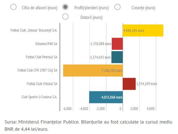 Le tableau des pertes et profits des principaux clubs de Liga 1 en 2014