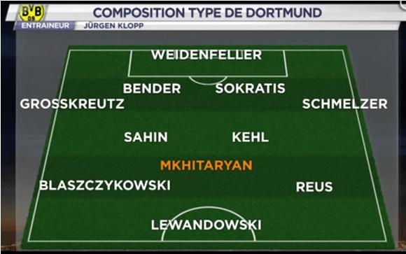 L'équipe type du BVB 2013-2014